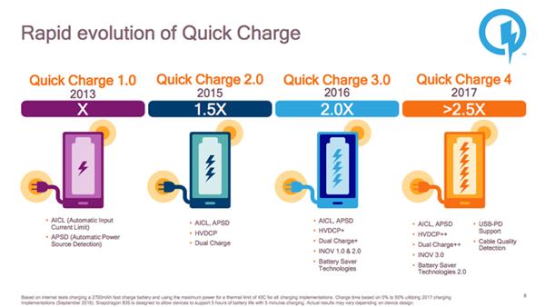 Quick Charge 4.0: Cinco horas de autonomia com cinco minutos de carga