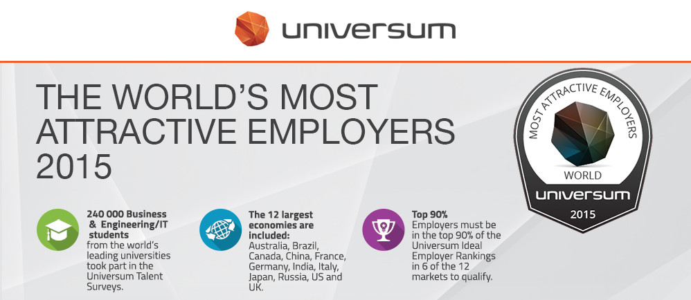 The World's Most Attractive Employers 2015 Universum (Infographic)