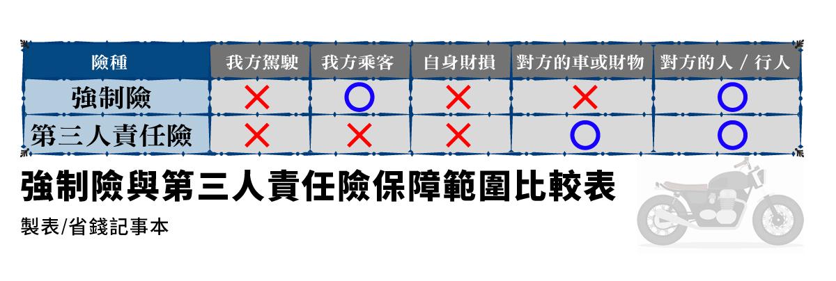 【寶可孟的豆知識講堂】Lesson7-快來了解「第三人責任險」系蝦咪!
