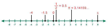 Real Number Line - Source: https://math.tutorvista.com/number-system/real-number-line.html