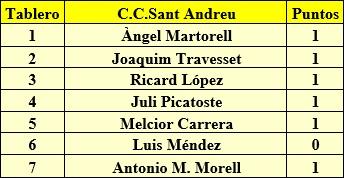 Equipo del C.C. Sant Andreu en el torneo relámpago combinado de 1959