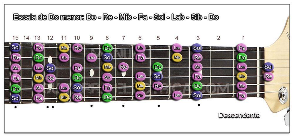 Escala Guitarra Do menor natural (C) Zurdo