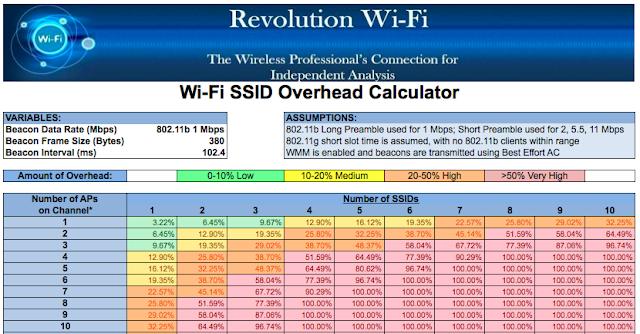 Revolution Wi-Fi: SSID Overhead Calculator