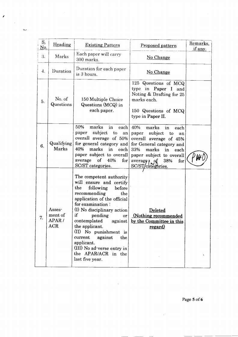 postmaster cadre and PS group B syllabus