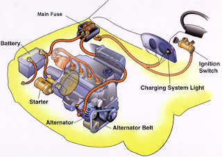 Working and functions of alternators in cars; Starting current of cars
