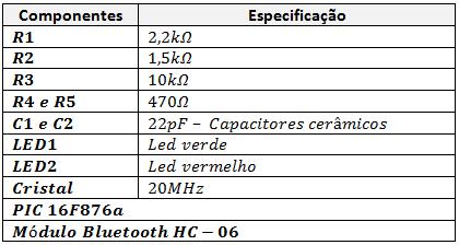 Smartphone e microcontroaldor