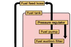 Fungsi Dan Cara Kerja Komponen Sistem Bahan Bakar EFI Pada Sepeda Motor