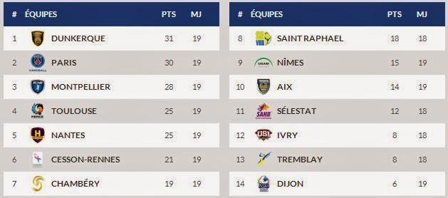 LNH- Posiciones jornada 19   Mundo Handball