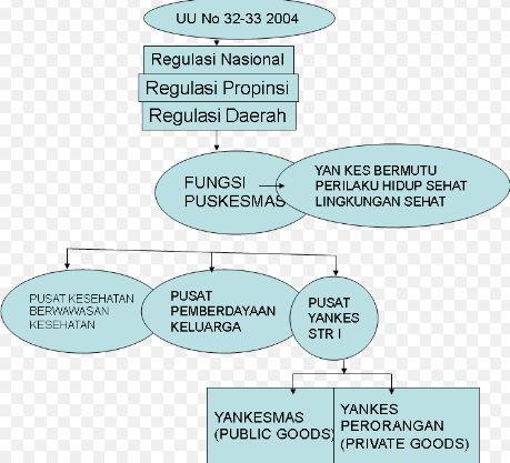 Contoh Makalah Kesehatan - Sistem dan Pelayanan Kesehatan di Indonesia