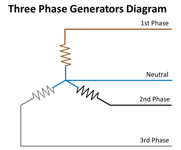 What Is The Difference Of Single Phase And Three Phase