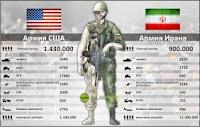 Армия Ирана сегодня и иранская нефть