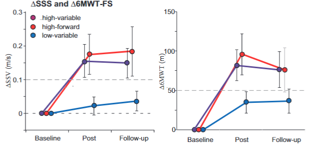 図:訓練強度と歩行改善度
