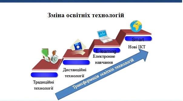Smart-технологии в образовании