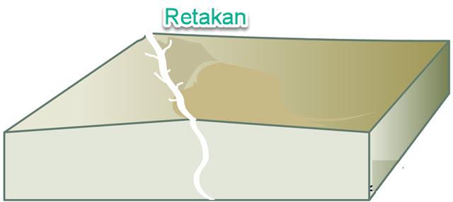 Retakan (Jointing)