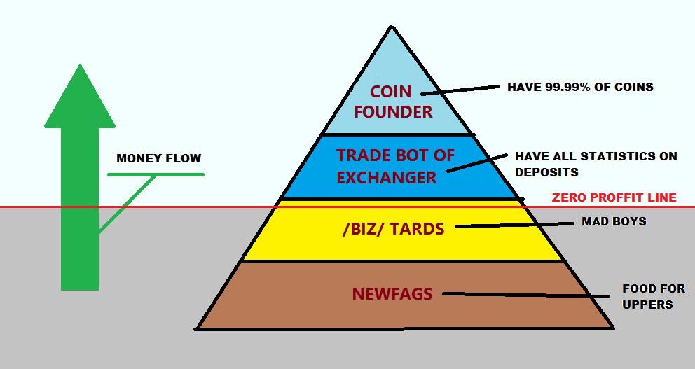 eli5 mineraria bitcoin siti di guadagno legit bitcoin