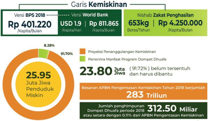 jumlah penduduk miskin di Indonesia