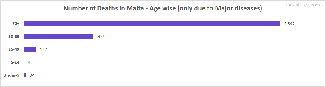 Number of Deaths in Malta - Age wise (only due to Major diseases)