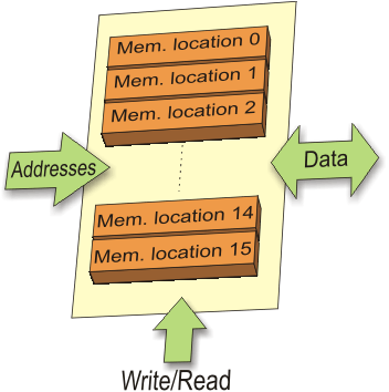 Memory unit in Microcontroller || Embedded basics