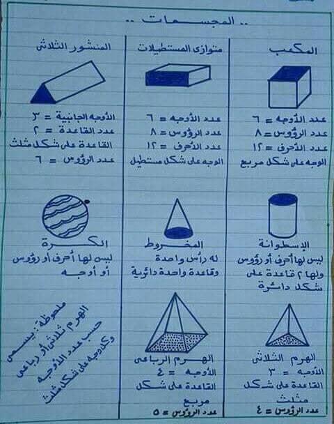 شرح المجسمات solids ماث الصف الثاني ترم اول 9