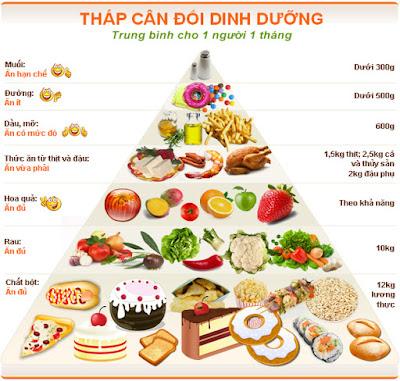Dinh dưỡng bữa ăn chính giúp bạn tăng cân nhanh chóng trong vòng 1 tháng