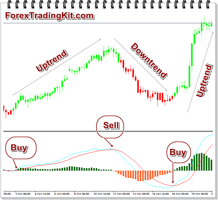 MACD example on EURNZD forex chart