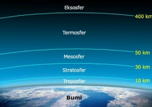 Sifat Fisik Atmosfer dan Unsur-unsur Terpenting dalam Atmosfer