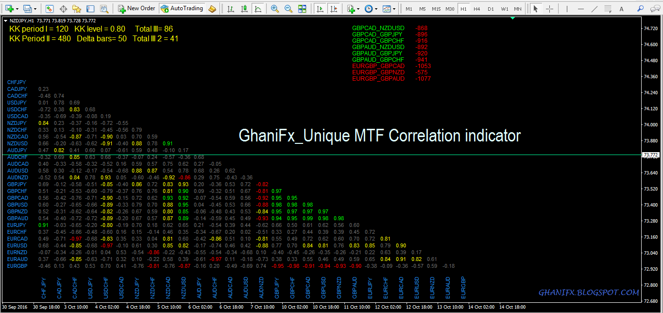 Forex correlation indicator