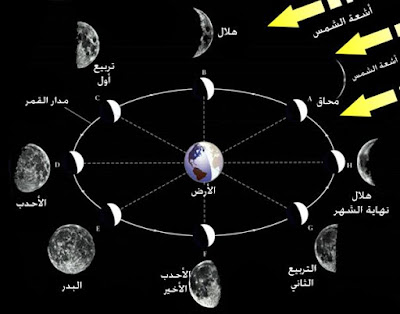تعرف على القمر