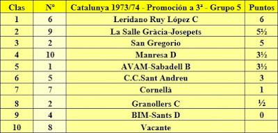 Clasificación final de la liga de Catalunya 1973/74 - Promoción a 3ª - Grupo 5