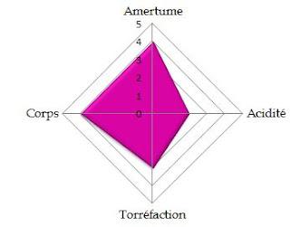 nespresso-tanim-amertume-corps-acidité-torrefaction