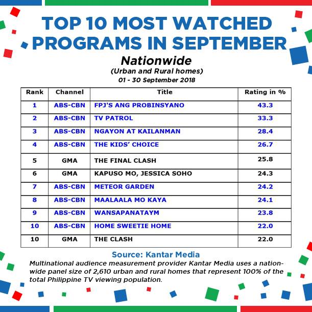 Most-watched programs in September 2018