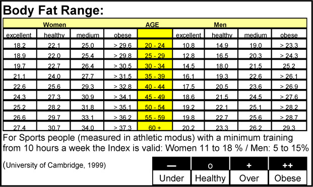 track athlete body fat percentage