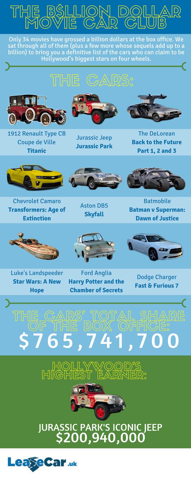 Ncis Team Dodge Charger Roblox The Billion Dollar Movie Car Club The World S Biggest Stars On Four Wheels