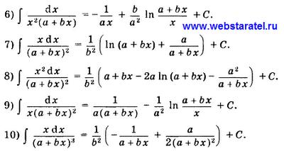 Таблица интегралов 1. Математика для блондинок.