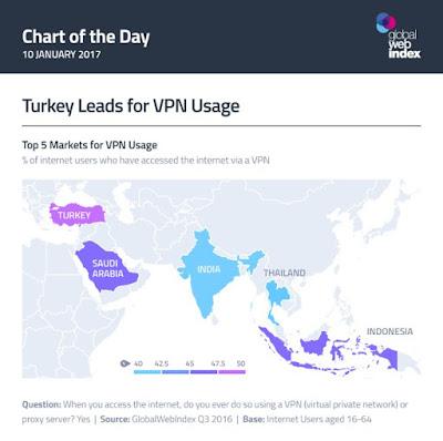 dünya vpn kullanımı sırası