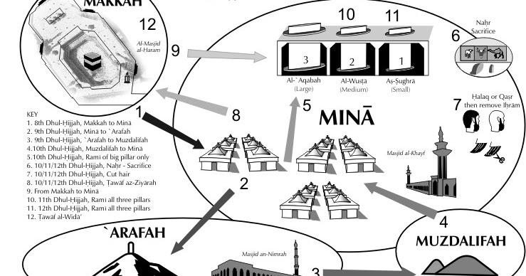 Kumpulan Kajian Persiapan Manasik Ibadah Haji dan Umrah