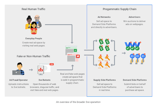 "- 3ve 2Bsummary 2Bgraphic - Industry collaboration leads to takedown of the ""3ve"" ad fraud operation"