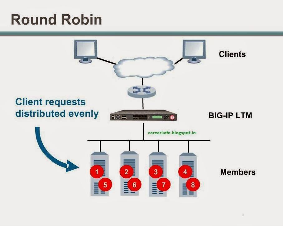 F5 BIG-IP LTM Load Balancing Methods | myf5need blogspot com