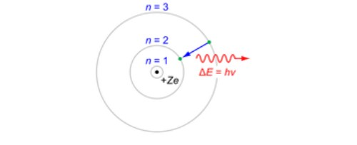 Teori Atom Bohr Serta Kelebihan dan Kelemahannya