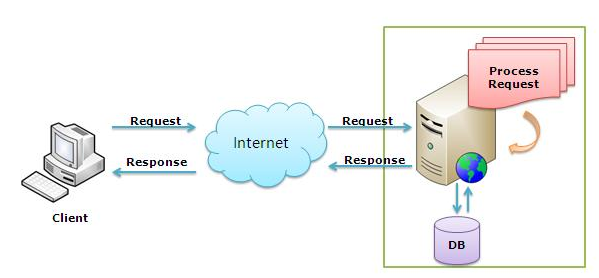 Pengenalan web server dan server side scripting indra satya for Consul server vs client