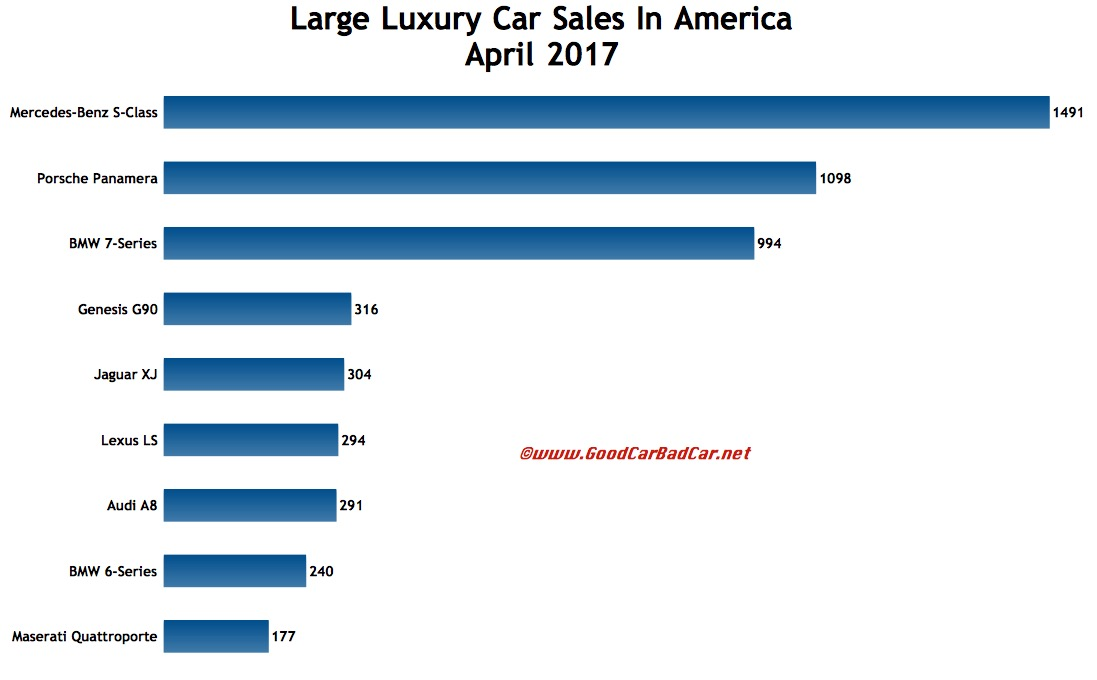 Large Luxury Car Sales In America – April 2017 | GCBC