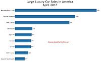 USA large luxury car sales chart April 2017