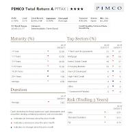 PIMCO Total Return Fund (PTTAX) Class A