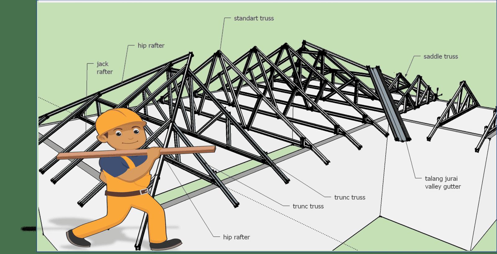 Model Reng Baja Ringan Pengertian, Harga & Cara Memasang Atap ...