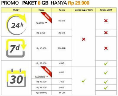 Promo Paket Super Internet Kuota 8GB Terbaru