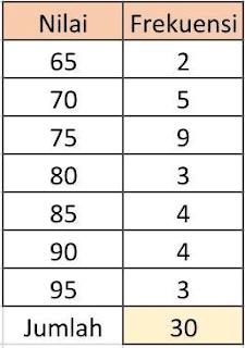 tabel nilai yang paling tinggi dan nilai yang paling rendah www.simplenews.me