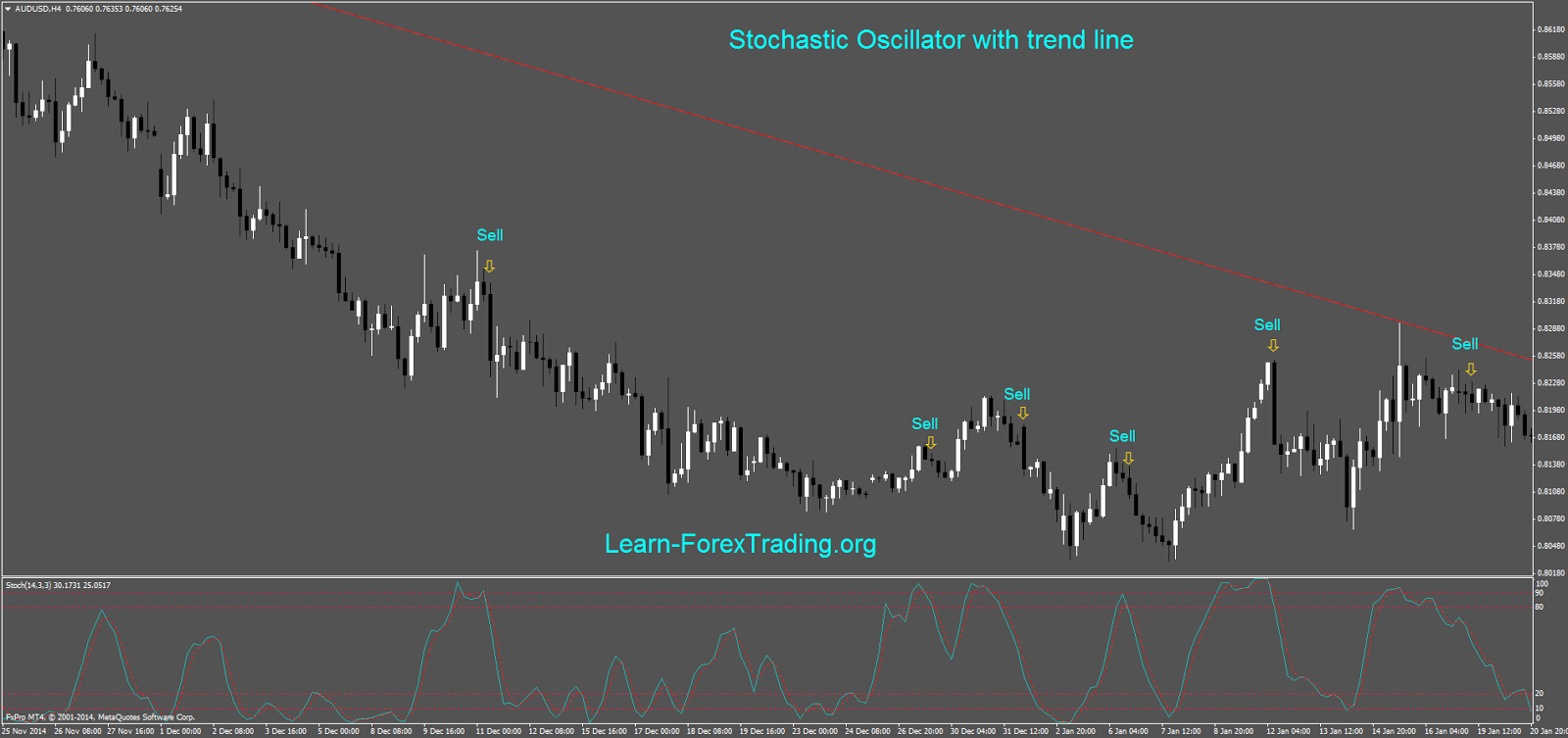 Stochastic oscillator with trend line