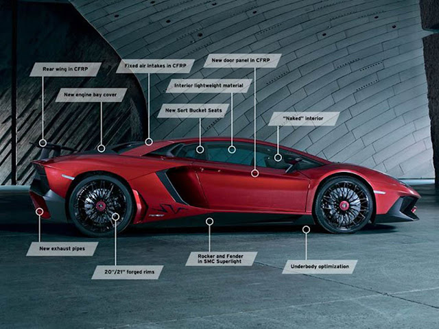 2015 Lamborghini Aventador Superveloce Design, Features, Performance Review