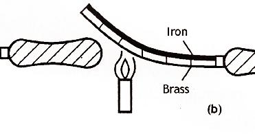 Mechanical Technology: Bimetallic Strip