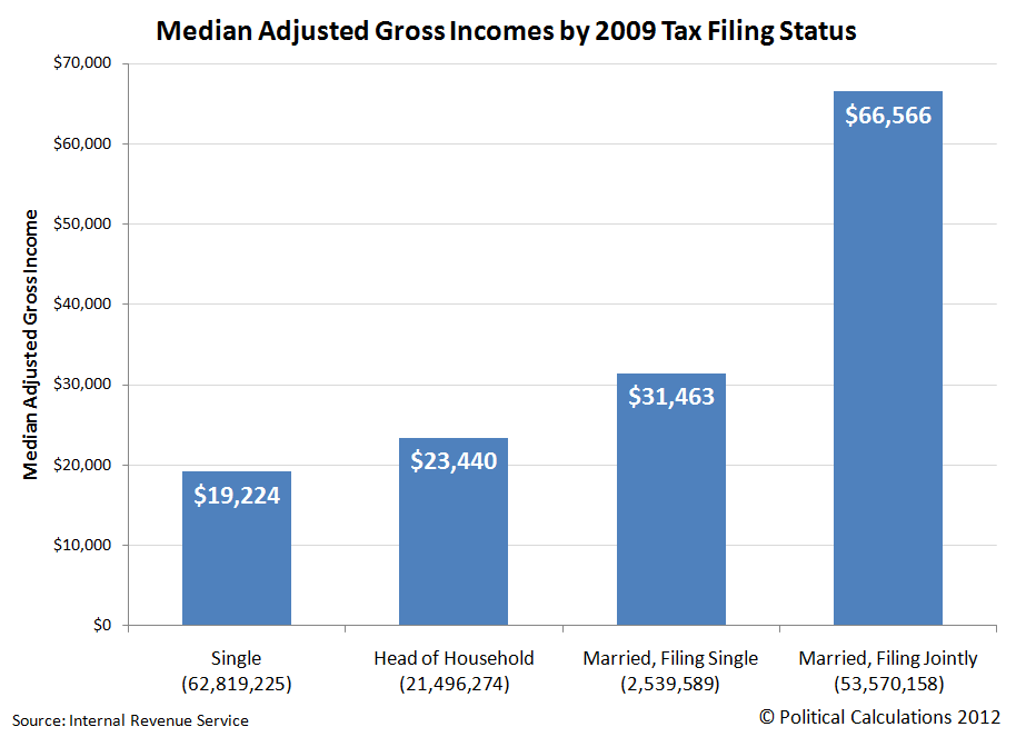 Median Adjusted Gross Incomes by 2009 Tax Filing Status